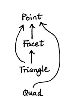 C++: Fixing Cyclic Dependencies – Code Yarns
