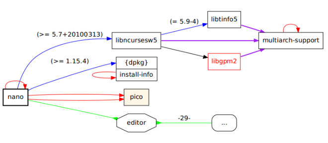 Dependency graph of the package of the nano editor.