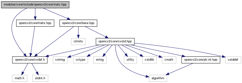 Include graph of a header file generated by Doxygen
