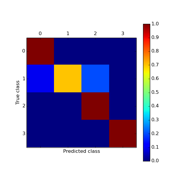 Confusion matrix plot generated using Matplotlib