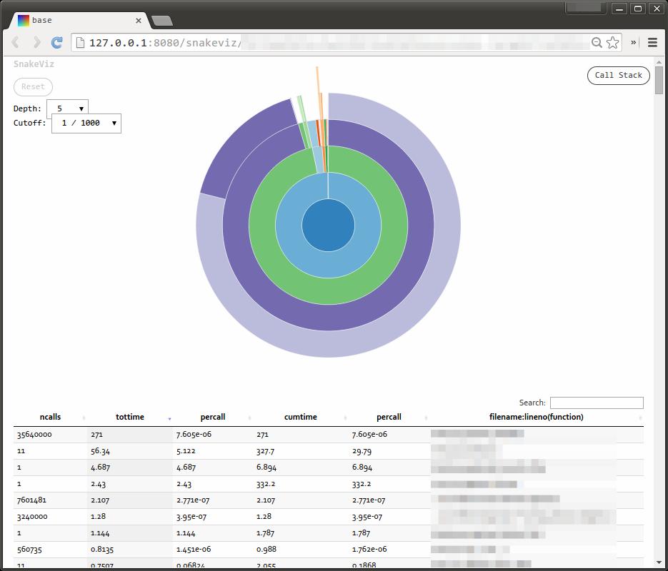 Profile data visualized with SnakeViz