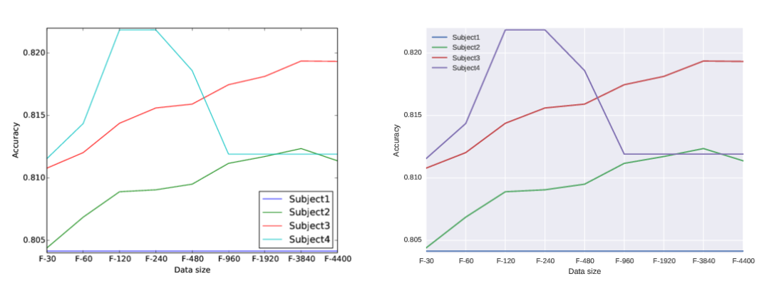 Left: Matplotlib Right: Seaborn