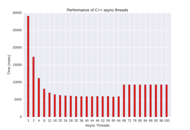 Size of thread pool versus thread performance on GCC 4.9.2, Linux 3.13.0-45 and Intel i7-4790