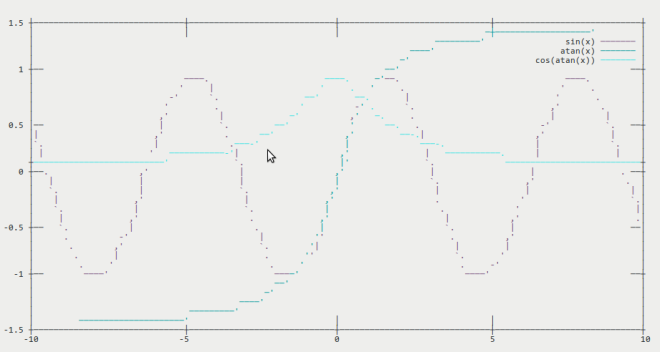 Plot drawn using caca terminal of GNUPlot