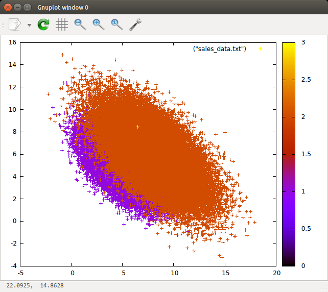 Points plotted with color in Gnuplot