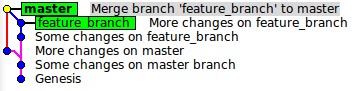 After merge of feature_branch to master