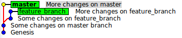 Before merge of feature_branch to master